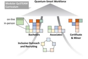 QuSTEAM Program